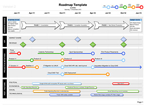 Software Product Road Map Template - Software product roadmap template