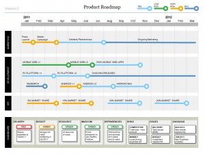This Powerpoint Product Roadmap features a stylish timeline, plus a Project Dashboard to clearly show status