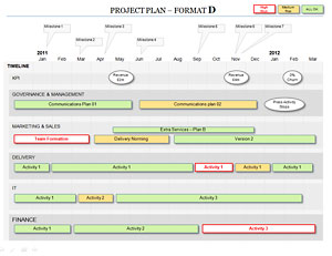 The Project Plan with 5 workstreams also shows KPI and Milestones