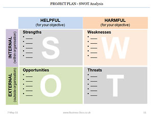 The Project Plan SWOT clearly shows the Strengths, Weaknesses, Opportunities, Threats