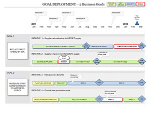 Business Goal Deployment Roadmap with 2 Goal workstreams