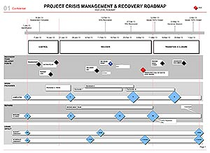 BDUKprojectcrisisrecoveryroadmap - Project recovery plan template