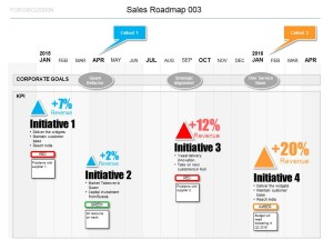 See the detail behind each KPI on your Sales Roadmap - targets, notes, risk and RAG status