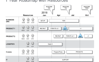 PPT Roadmap with Milestones Resources