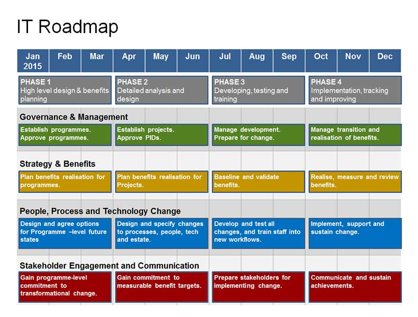 Complete It Roadmap Template 1 Year Strategy