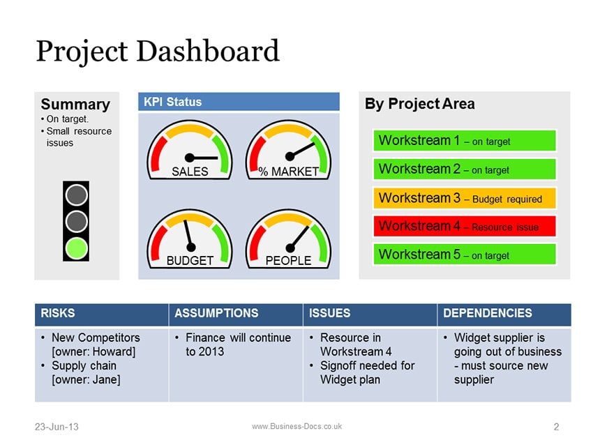 Powerpoint Project Dashboard with Status Template