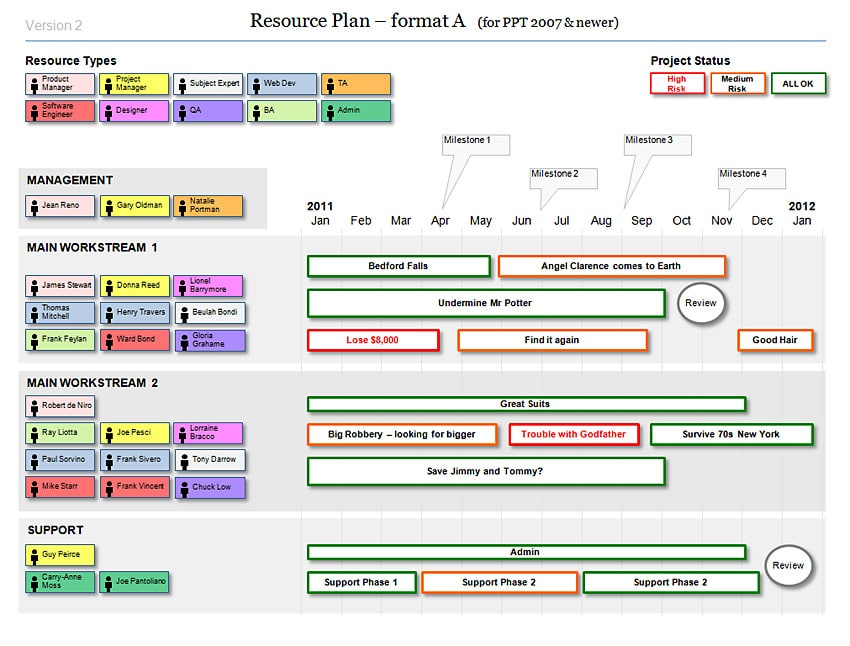 powerpoint resource plan template for agile projects resource planning unanet