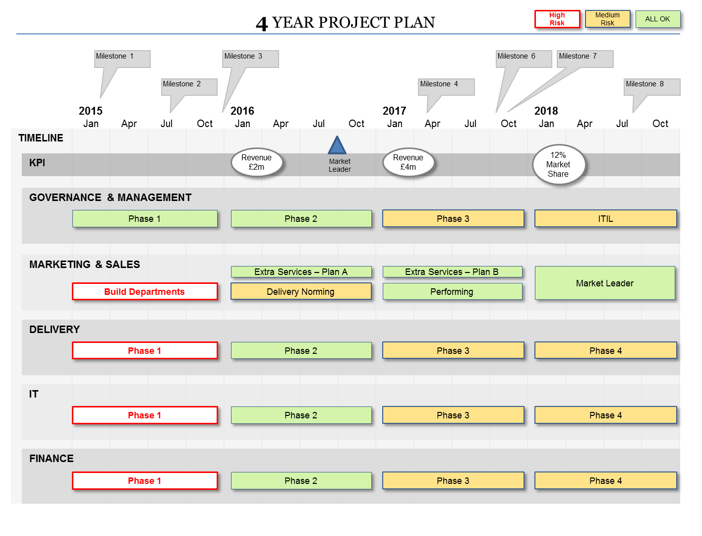 Powerpoint project plan template flexible planning formats for 1 3 5 year plan template