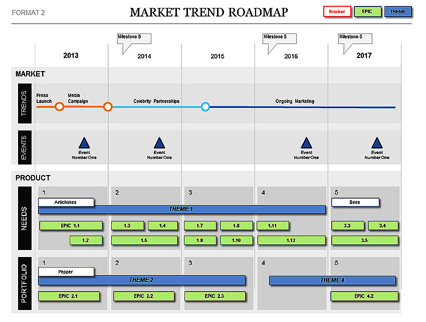 Market Trend Roadmap Template