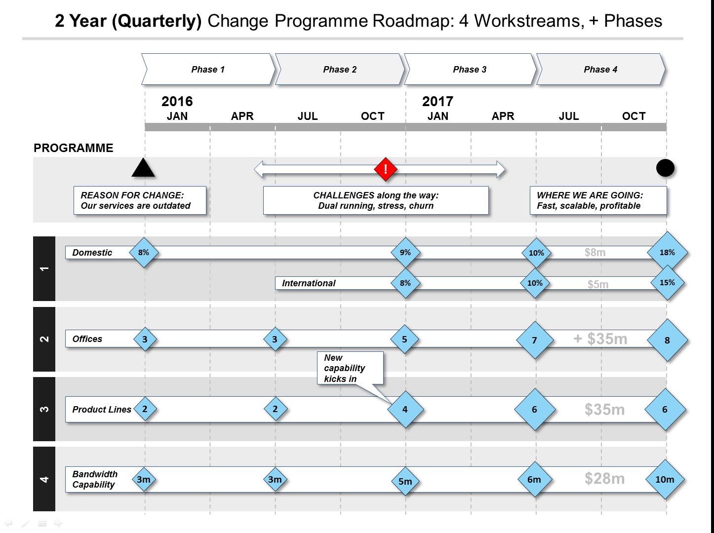 powerpoint change programme roadmap template, Modern powerpoint