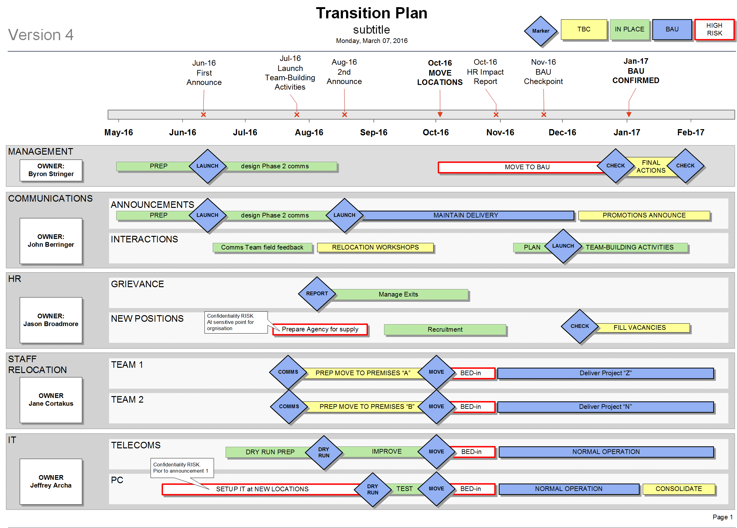 Visio Transition Plan Template - manage your cultural change