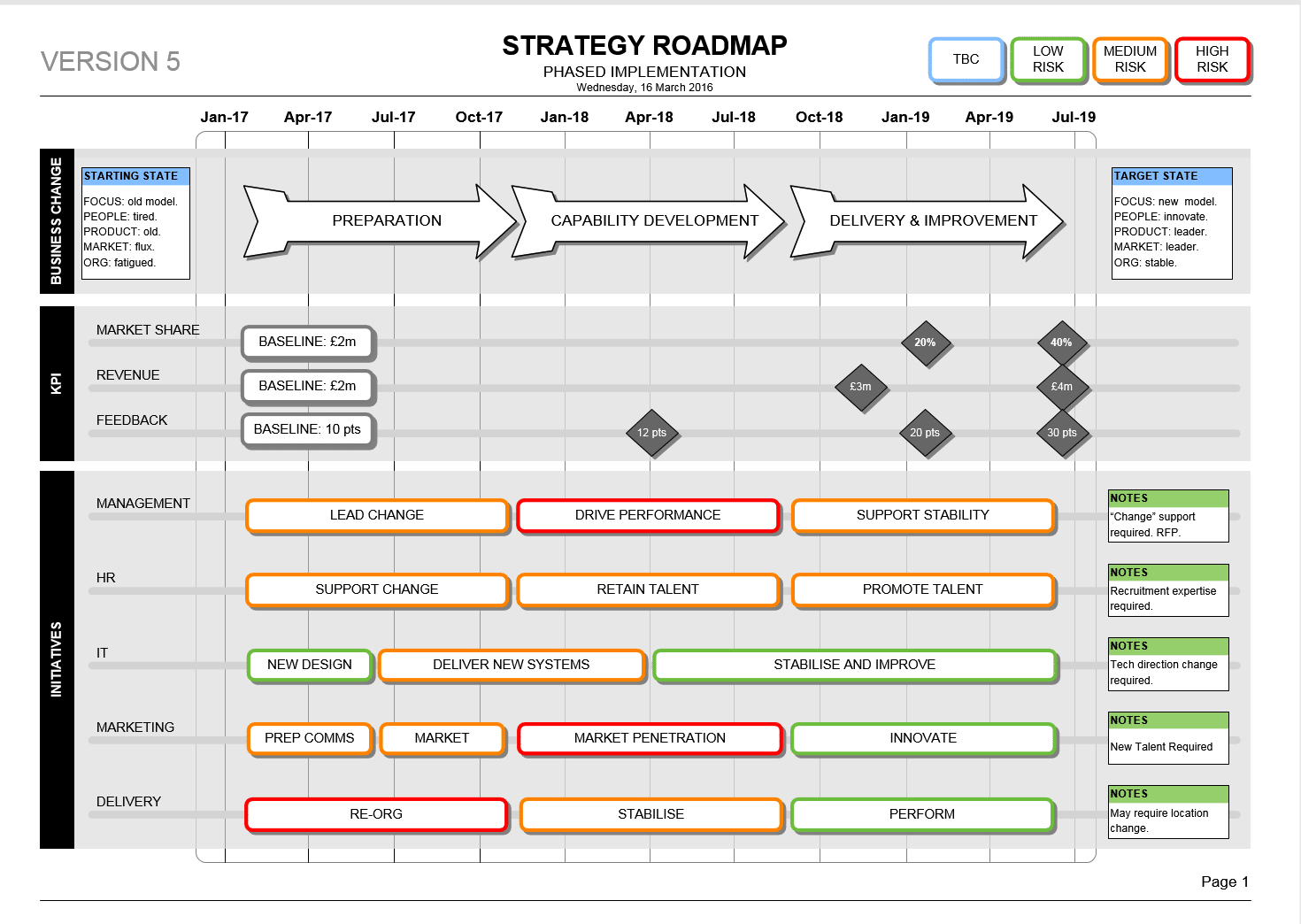 visio project timeline template - strategy roadmap template visio kpi delivery