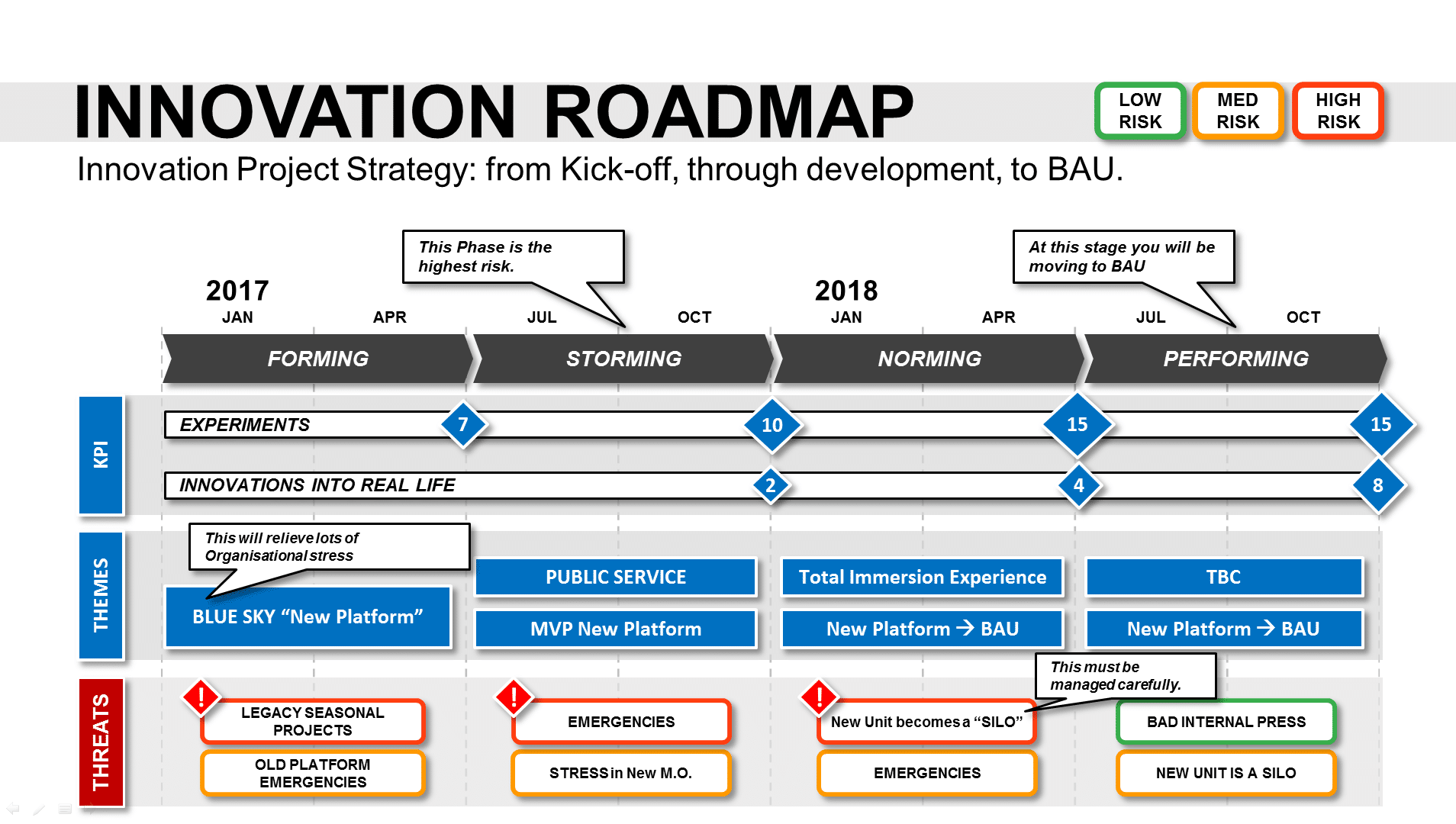 Innovation roadmap template powerpoint strategic tool for Software development roadmap template