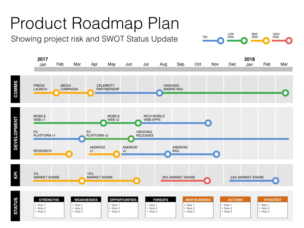 Keynote roadmap template with swot pestle for Company product development