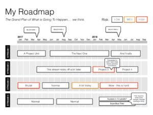 Step-by-step Keynote Roadmap Template Example