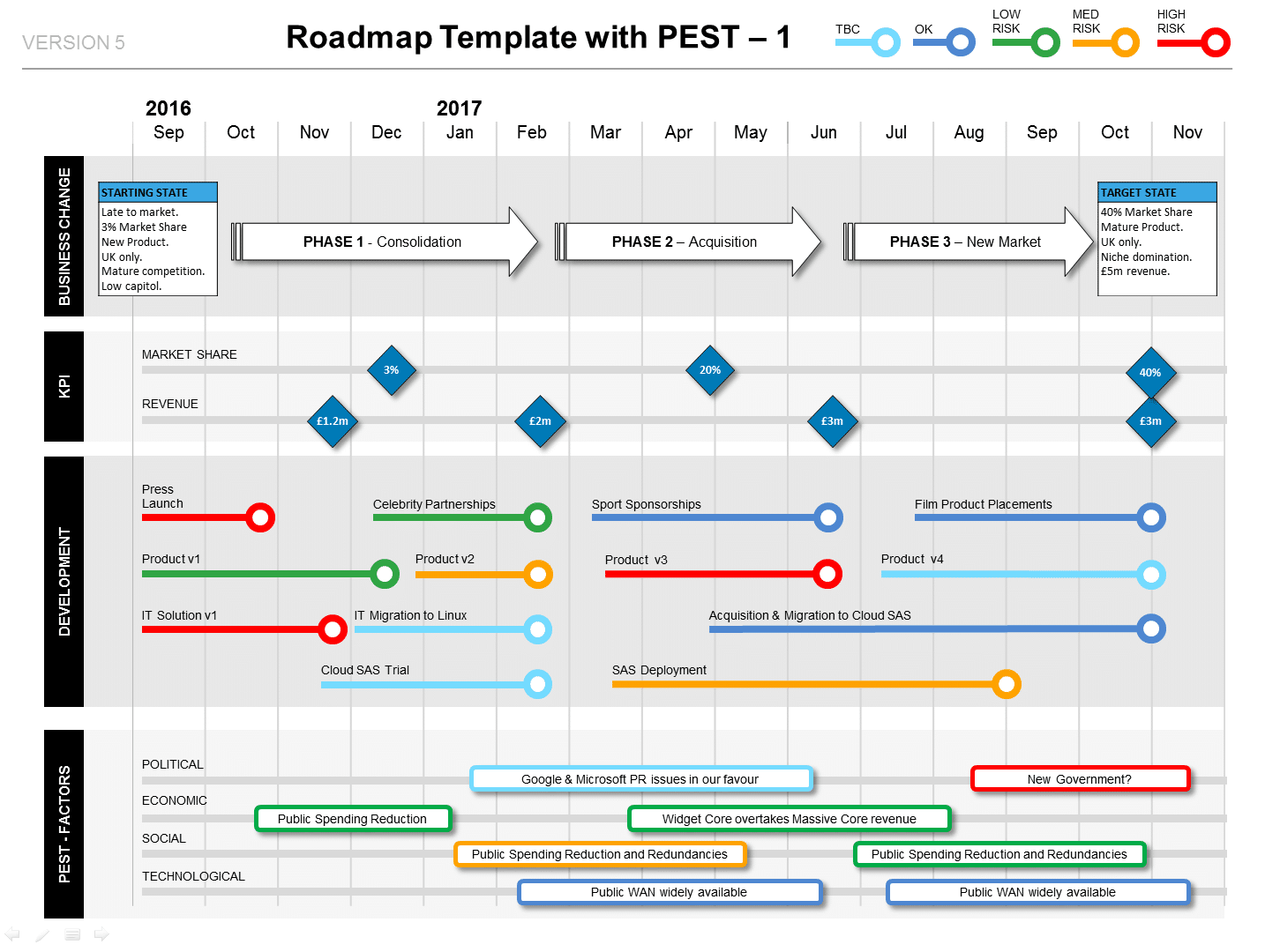 roadmap with pest factors phases kpis milestones ppt template
