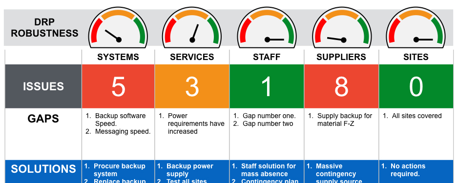 Focus Your Disaster Recovery Plan Use The Five S - Backup and recovery plan template