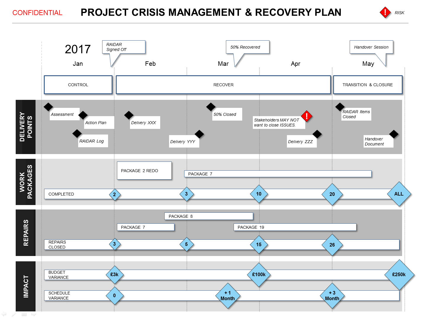 Powerpoint project crisis recovery plan template for Recovery action plan template