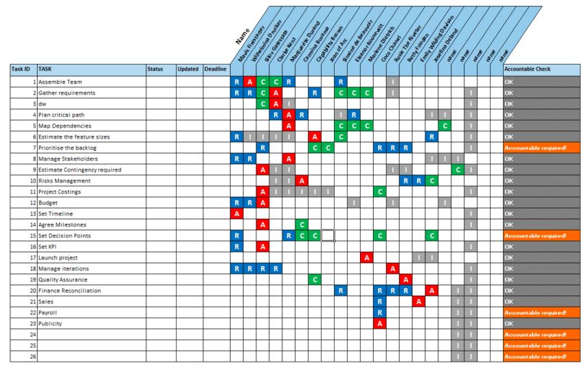 RACI Matrix Template for Tasks People