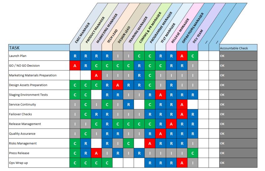 Excel Product Launch RACI Matrix Template