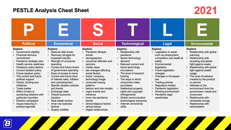 pestle analysis template pdf Inside Pestel Analysis Template Word 2